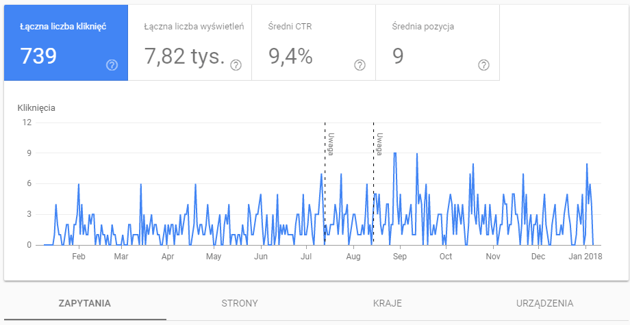 Nowy raport z Google Search Console