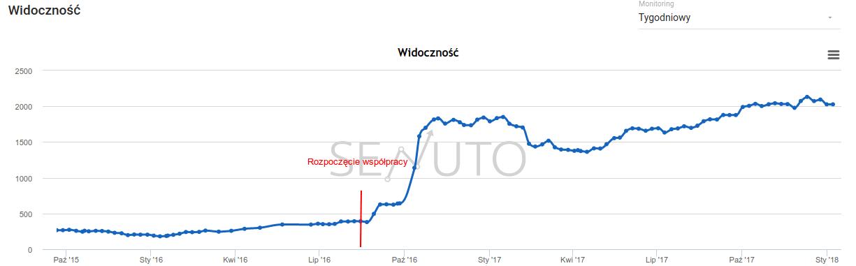 widoczność na stronie - wzrost