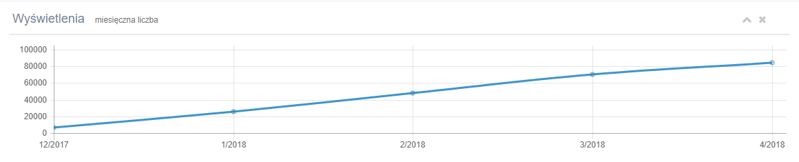 wzrost widocznosci strony case study