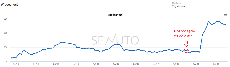 wzrost fraz w top50 po optymalizacji strony - case study
