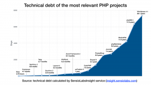 Dług techniczny CMS w PHP